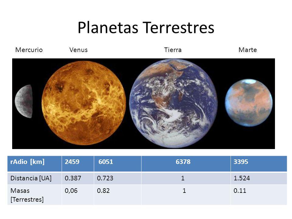 Planetas Terrestres Mercurio Venus Tierra Marte rAdio [km] 2459 6051